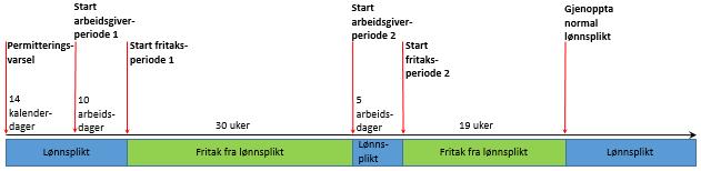 illustrasjon_permitteringsperiode_liten2.png