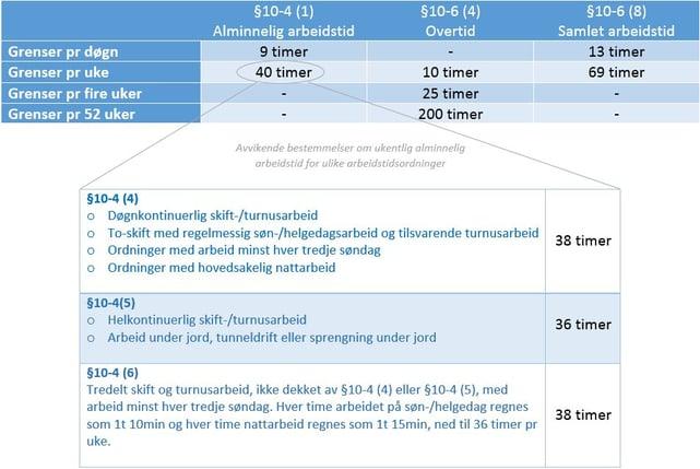 Figur - AML grunnleggende bestemmelser arbeidstid og overtid .jpg