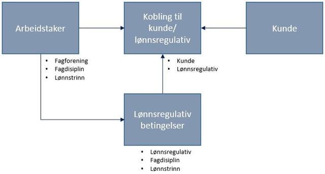 Figur - Vikarbyraa organisering.jpg